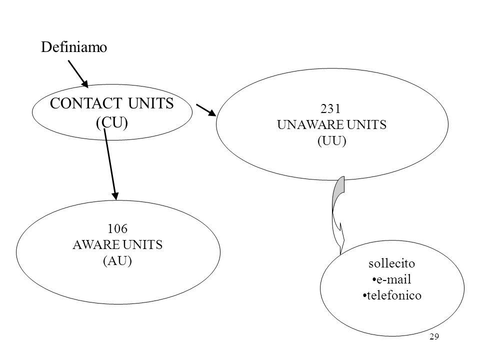 29 Definiamo CONTACT UNITS (CU) 231 UNAWARE UNITS (UU) 106 AWARE UNITS (AU) sollecito e-mail telefonico