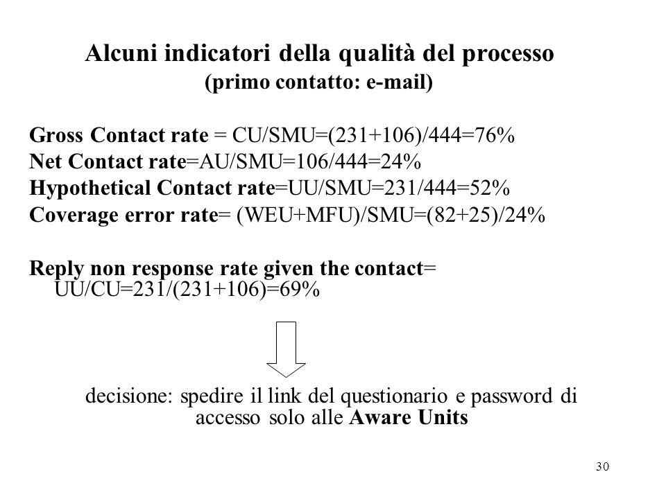 30 Alcuni indicatori della qualità del processo (primo contatto: e-mail) Gross Contact rate = CU/SMU=(231+106)/444=76% Net Contact rate=AU/SMU=106/444