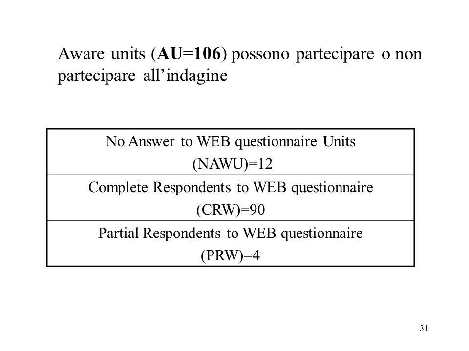 31 Aware units (AU=106) possono partecipare o non partecipare allindagine No Answer to WEB questionnaire Units (NAWU)=12 Complete Respondents to WEB q