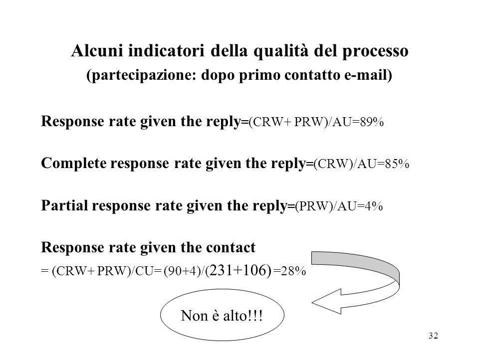 32 Alcuni indicatori della qualità del processo (partecipazione: dopo primo contatto e-mail) Response rate given the reply =(CRW+ PRW)/AU=89% Complete