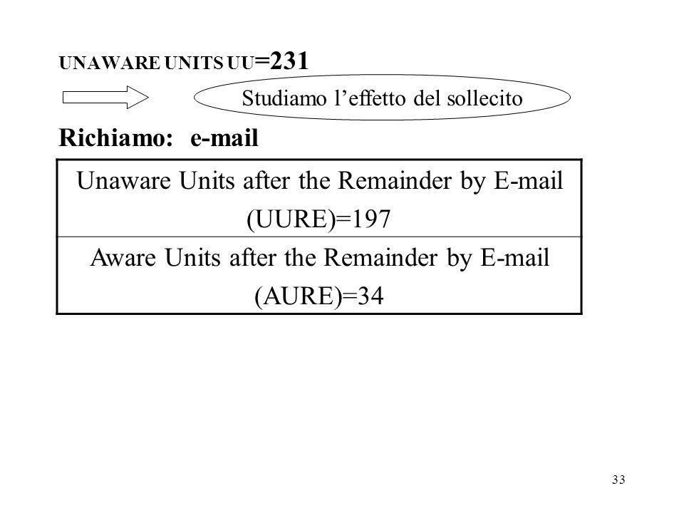 33 UNAWARE UNITS UU =231 Richiamo: e-mail Unaware Units after the Remainder by E-mail (UURE)=197 Aware Units after the Remainder by E-mail (AURE)=34 S