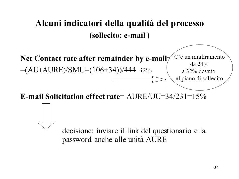 34 Alcuni indicatori della qualità del processo (sollecito: e-mail ) Net Contact rate after remainder by e-mail= =(AU + AURE ) /SMU=(106+34))/444 32%