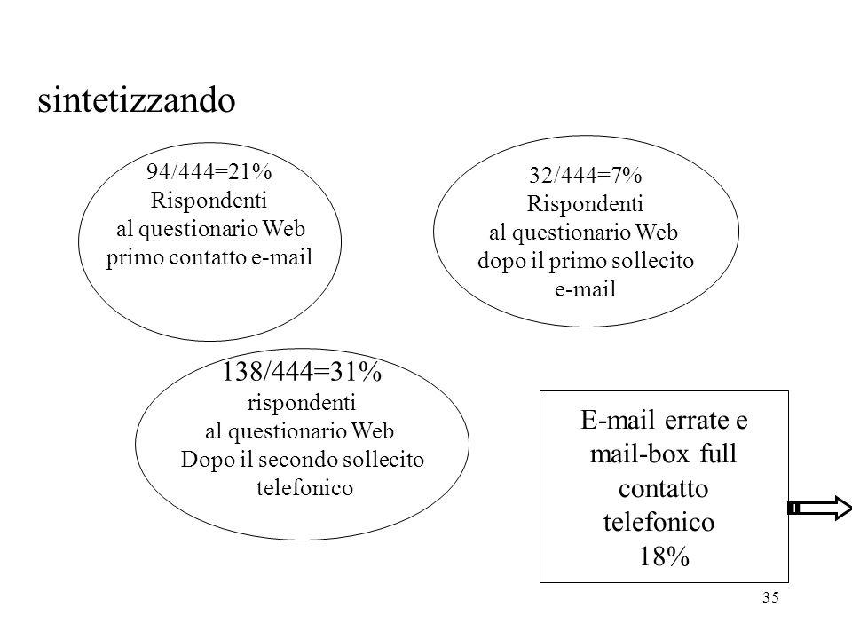 35 sintetizzando 94/444=21% Rispondenti al questionario Web primo contatto e-mail 32/444=7% Rispondenti al questionario Web dopo il primo sollecito e-