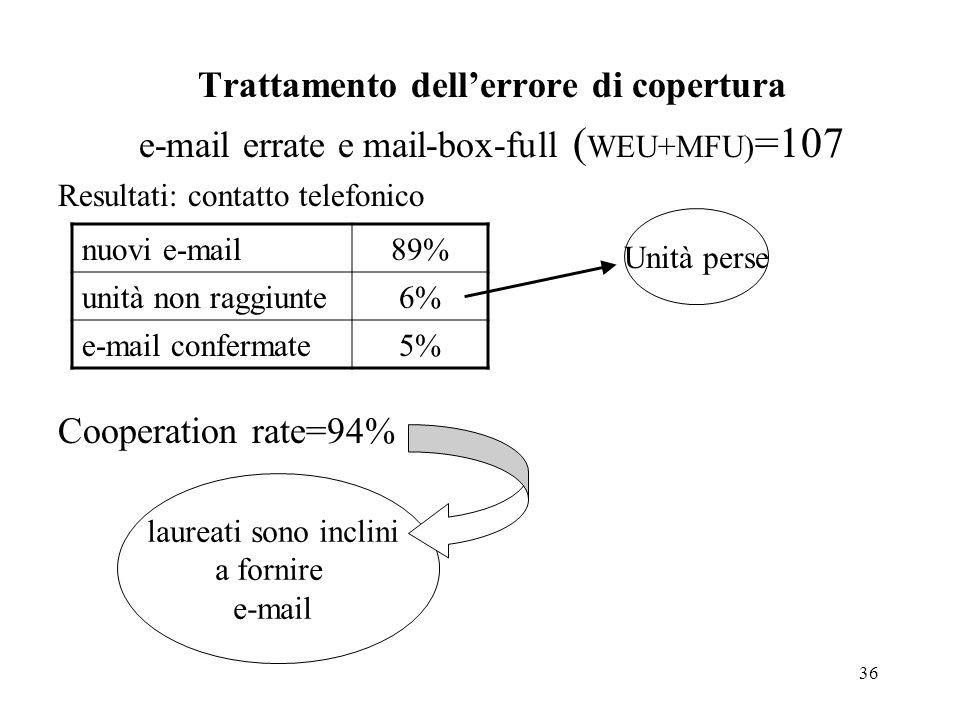 36 Trattamento dellerrore di copertura e-mail errate e mail-box-full ( WEU+MFU) =107 Resultati: contatto telefonico Cooperation rate=94% nuovi e-mail8