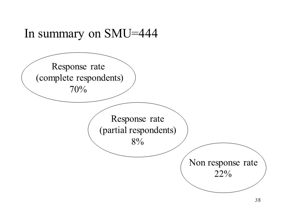38 In summary on SMU=444 Response rate (complete respondents) 70% Response rate (partial respondents) 8% Non response rate 22%