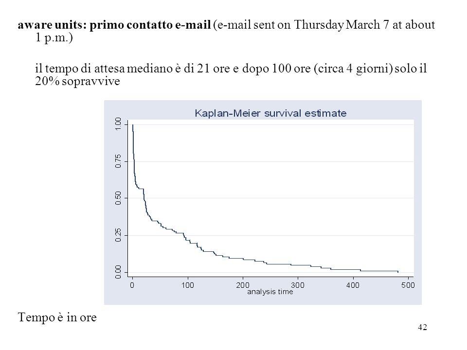 42 aware units: primo contatto e-mail (e-mail sent on Thursday March 7 at about 1 p.m.) il tempo di attesa mediano è di 21 ore e dopo 100 ore (circa 4