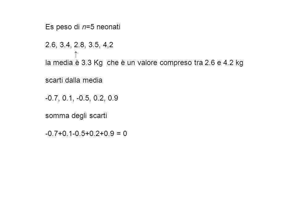 Es peso di n=5 neonati 2.6, 3.4, 2.8, 3.5, 4,2 la media è 3.3 Kg che è un valore compreso tra 2.6 e 4.2 kg scarti dalla media -0.7, 0.1, -0.5, 0.2, 0.