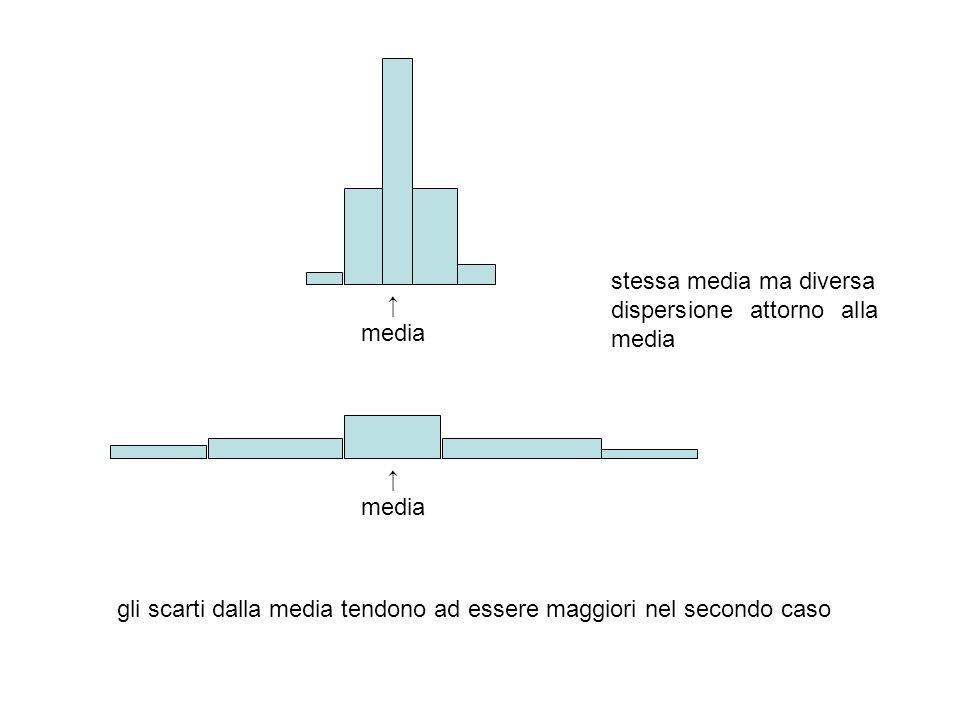 media media stessa media ma diversa dispersione attorno alla media gli scarti dalla media tendono ad essere maggiori nel secondo caso