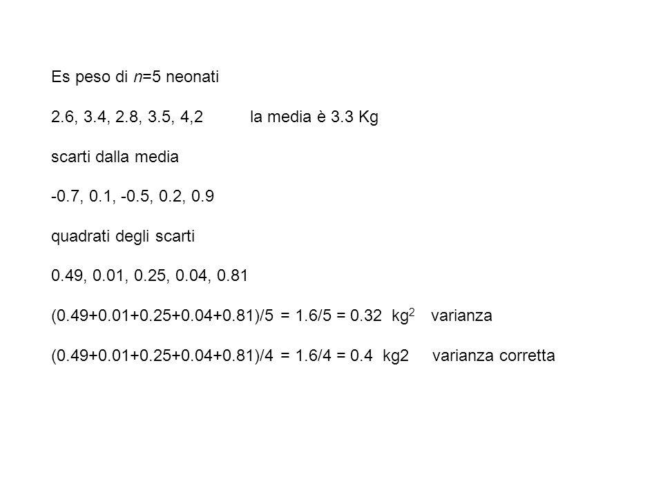 Es peso di n=5 neonati 2.6, 3.4, 2.8, 3.5, 4,2 la media è 3.3 Kg scarti dalla media -0.7, 0.1, -0.5, 0.2, 0.9 quadrati degli scarti 0.49, 0.01, 0.25,