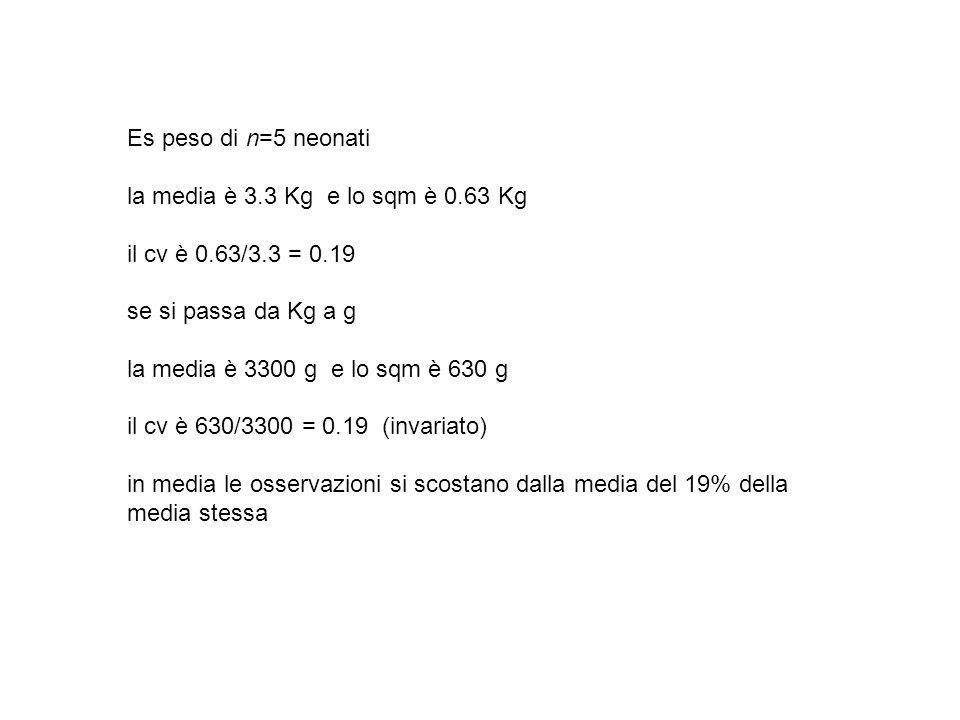 Es peso di n=5 neonati la media è 3.3 Kg e lo sqm è 0.63 Kg il cv è 0.63/3.3 = 0.19 se si passa da Kg a g la media è 3300 g e lo sqm è 630 g il cv è 6