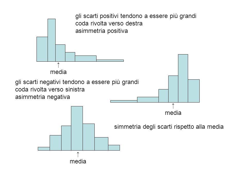 media media media gli scarti positivi tendono a essere più grandi coda rivolta verso destra asimmetria positiva gli scarti negativi tendono a essere p