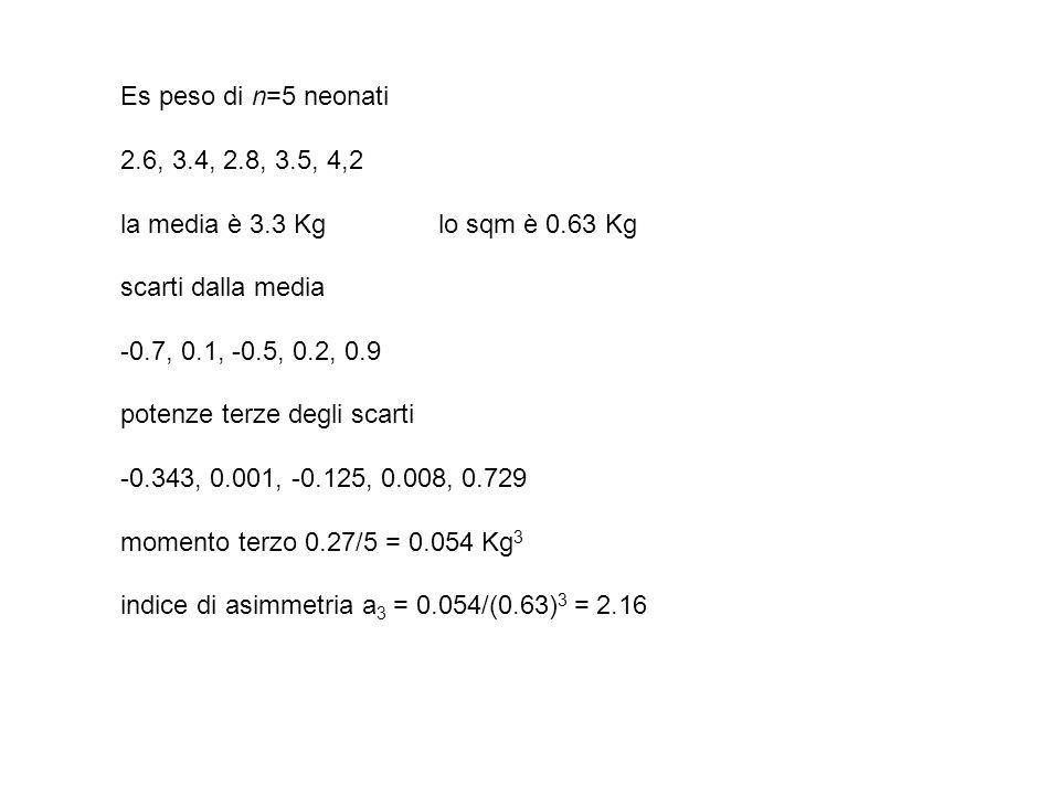 Es peso di n=5 neonati 2.6, 3.4, 2.8, 3.5, 4,2 la media è 3.3 Kglo sqm è 0.63 Kg scarti dalla media -0.7, 0.1, -0.5, 0.2, 0.9 potenze terze degli scar