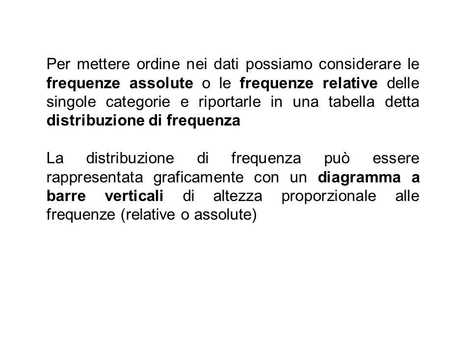 Per mettere ordine nei dati possiamo considerare le frequenze assolute o le frequenze relative delle singole categorie e riportarle in una tabella det