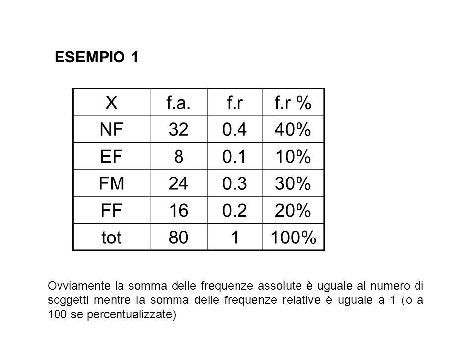 ESEMPIO 1 Xf.a.f.rf.r % NF320.440% EF80.110% FM240.330% FF160.220% tot801100% Ovviamente la somma delle frequenze assolute è uguale al numero di sogge