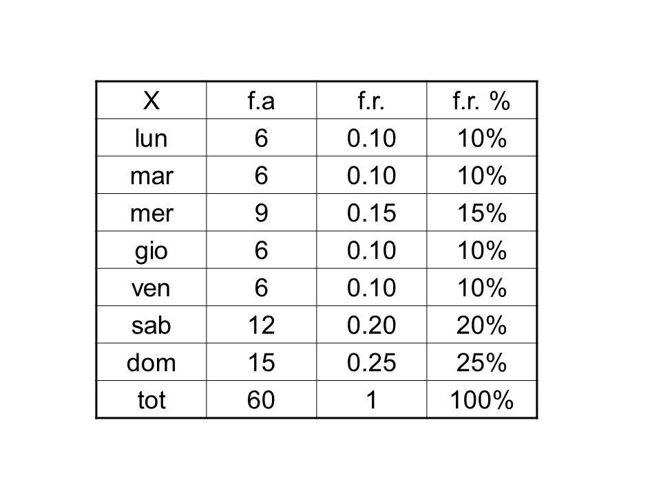 Xf.af.r.f.r. % lun60.1010% mar60.1010% mer90.1515% gio60.1010% ven60.1010% sab120.2020% dom150.2525% tot601100%