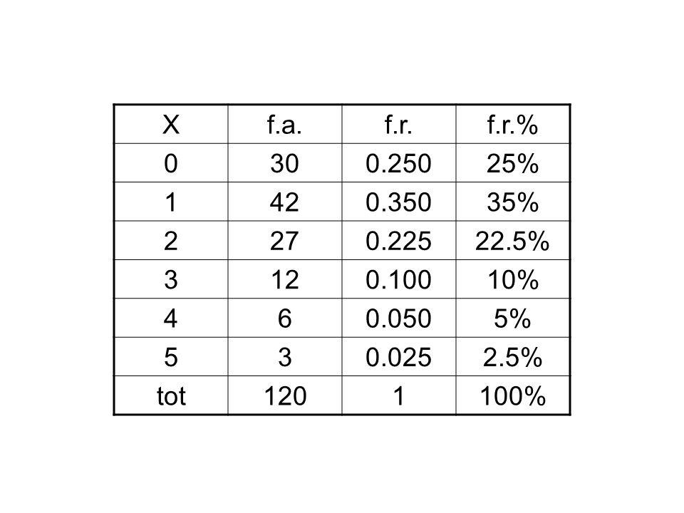Xf.a.f.r.f.r.% 0300.25025% 1420.35035% 2270.22522.5% 3120.10010% 460.0505% 530.0252.5% tot1201100%