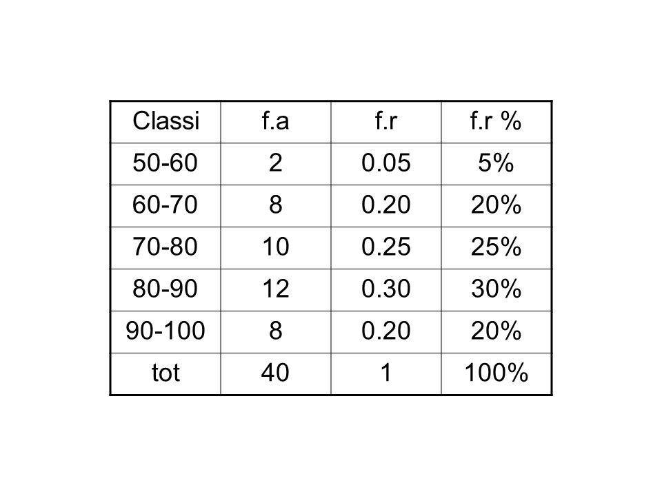 Classif.af.rf.r % 50-6020.055% 60-7080.2020% 70-80100.2525% 80-90120.3030% 90-10080.2020% tot401100%