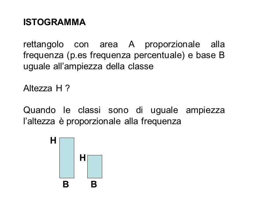 ISTOGRAMMA rettangolo con area A proporzionale alla frequenza (p.es frequenza percentuale) e base B uguale allampiezza della classe Altezza H ? Quando