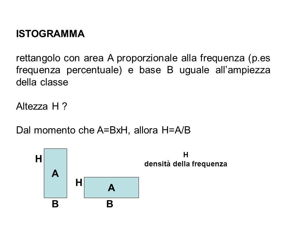 ISTOGRAMMA rettangolo con area A proporzionale alla frequenza (p.es frequenza percentuale) e base B uguale allampiezza della classe Altezza H ? Dal mo