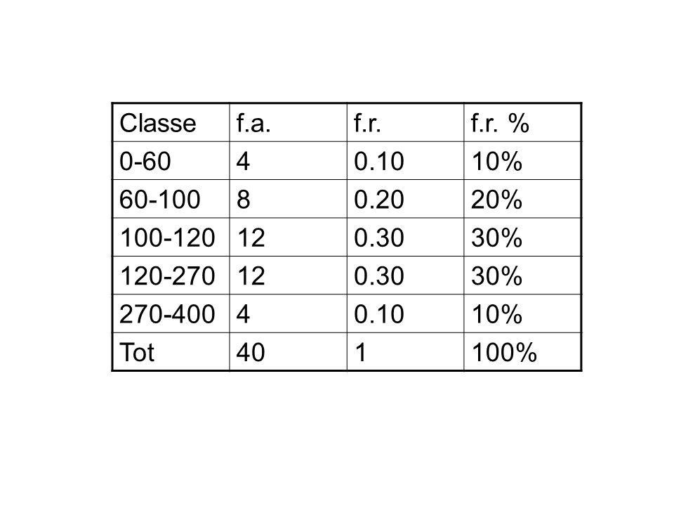 Classef.a.f.r.f.r. % 0-6040.1010% 60-10080.2020% 100-120120.3030% 120-270120.3030% 270-40040.1010% Tot401100%