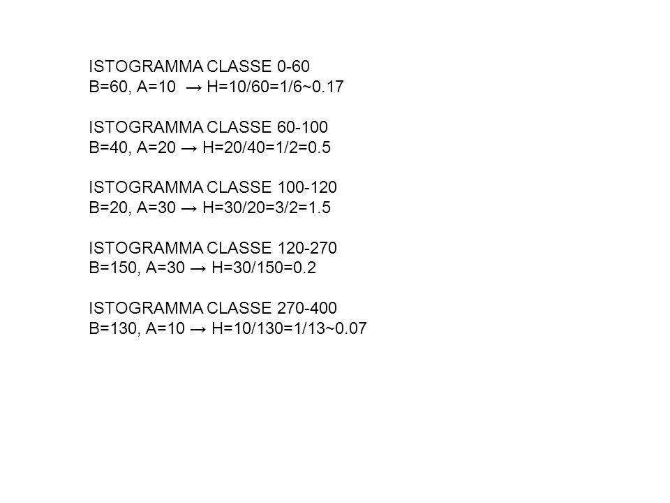 ISTOGRAMMA CLASSE 0-60 B=60, A=10 H=10/60=1/6~0.17 ISTOGRAMMA CLASSE 60-100 B=40, A=20 H=20/40=1/2=0.5 ISTOGRAMMA CLASSE 100-120 B=20, A=30 H=30/20=3/