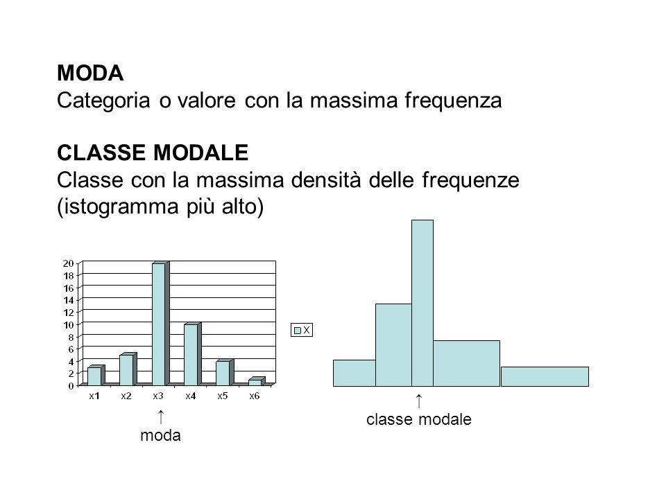 MODA Categoria o valore con la massima frequenza CLASSE MODALE Classe con la massima densità delle frequenze (istogramma più alto) moda classe modale