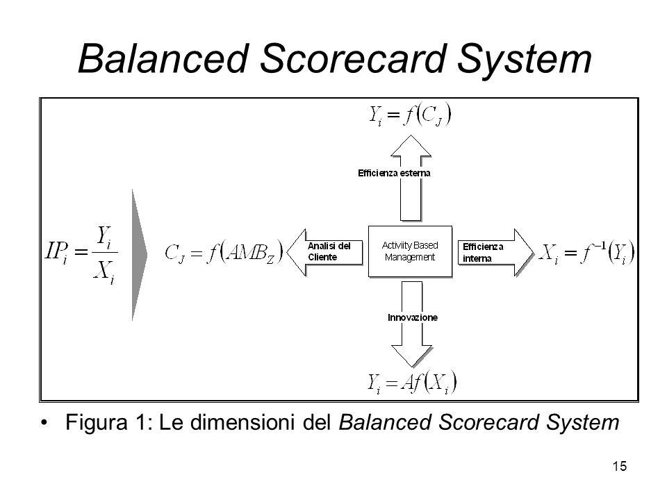 15 Balanced Scorecard System Figura 1: Le dimensioni del Balanced Scorecard System