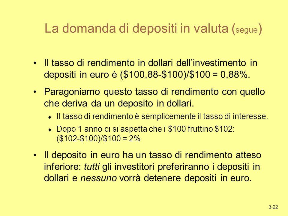 3-22 La domanda di depositi in valuta ( segue ) Il tasso di rendimento in dollari dellinvestimento in depositi in euro è ($100,88-$100)/$100 = 0,88%.