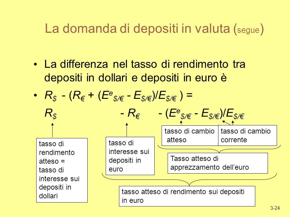 3-24 La domanda di depositi in valuta ( segue ) La differenza nel tasso di rendimento tra depositi in dollari e depositi in euro è R $ - (R + (E e $/ - E $/ )/E $/ ) = R $ - R - (E e $/ - E $/ )/E $/ tasso di rendimento atteso = tasso di interesse sui depositi in dollari tasso di interesse sui depositi in euro tasso atteso di rendimento sui depositi in euro tasso di cambio atteso tasso di cambio corrente Tasso atteso di apprezzamento delleuro