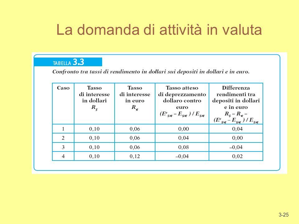 3-25 La domanda di attività in valuta