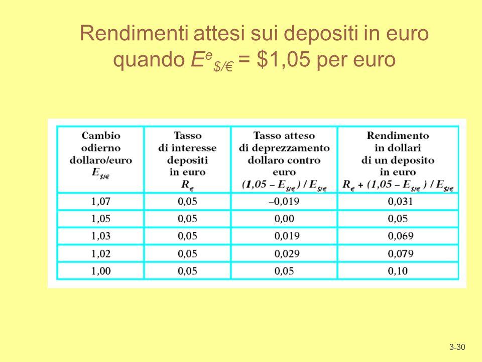 3-30 Rendimenti attesi sui depositi in euro quando E e $/ = $1,05 per euro
