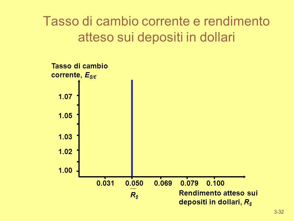 3-32 Tasso di cambio corrente e rendimento atteso sui depositi in dollari Rendimento atteso sui depositi in dollari, R $ Tasso di cambio corrente, E $/ 1.02 1.03 1.05 1.07 0.0310.0500.0690.0790.100 1.00 R$R$