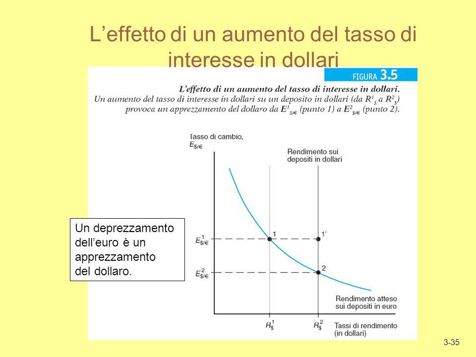 3-35 Leffetto di un aumento del tasso di interesse in dollari Un deprezzamento delleuro è un apprezzamento del dollaro.