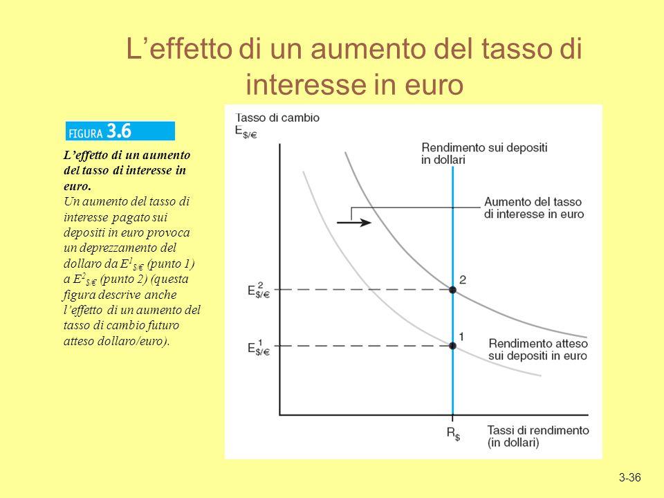 3-36 Leffetto di un aumento del tasso di interesse in euro Leffetto di un aumento del tasso di interesse in euro.