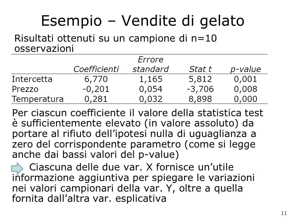 Esempio – Vendite di gelato Risultati ottenuti su un campione di n=10 osservazioni Per ciascun coefficiente il valore della statistica test è sufficie