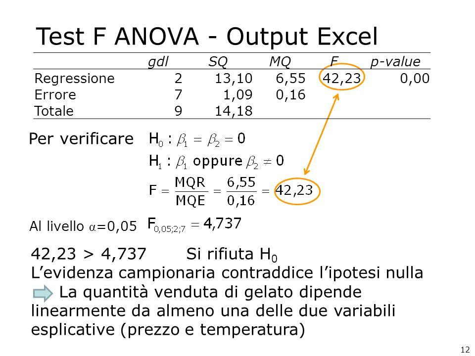 Test F ANOVA - Output Excel Per verificare Al livello α =0,05 42,23 > 4,737 Si rifiuta H 0 Levidenza campionaria contraddice lipotesi nulla La quantit