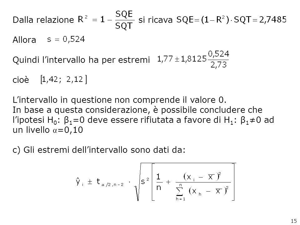 Dalla relazione si ricava Allora Quindi lintervallo ha per estremi cioè Lintervallo in questione non comprende il valore 0. In base a questa considera
