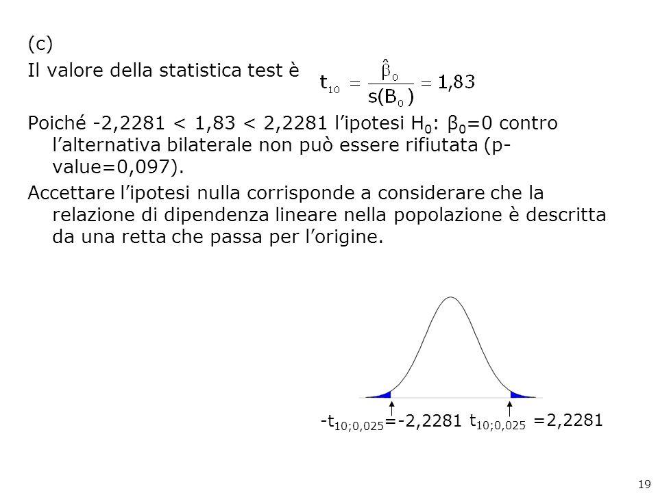 (c) Il valore della statistica test è Poiché -2,2281 < 1,83 < 2,2281 lipotesi H 0 : β 0 =0 contro lalternativa bilaterale non può essere rifiutata (p-