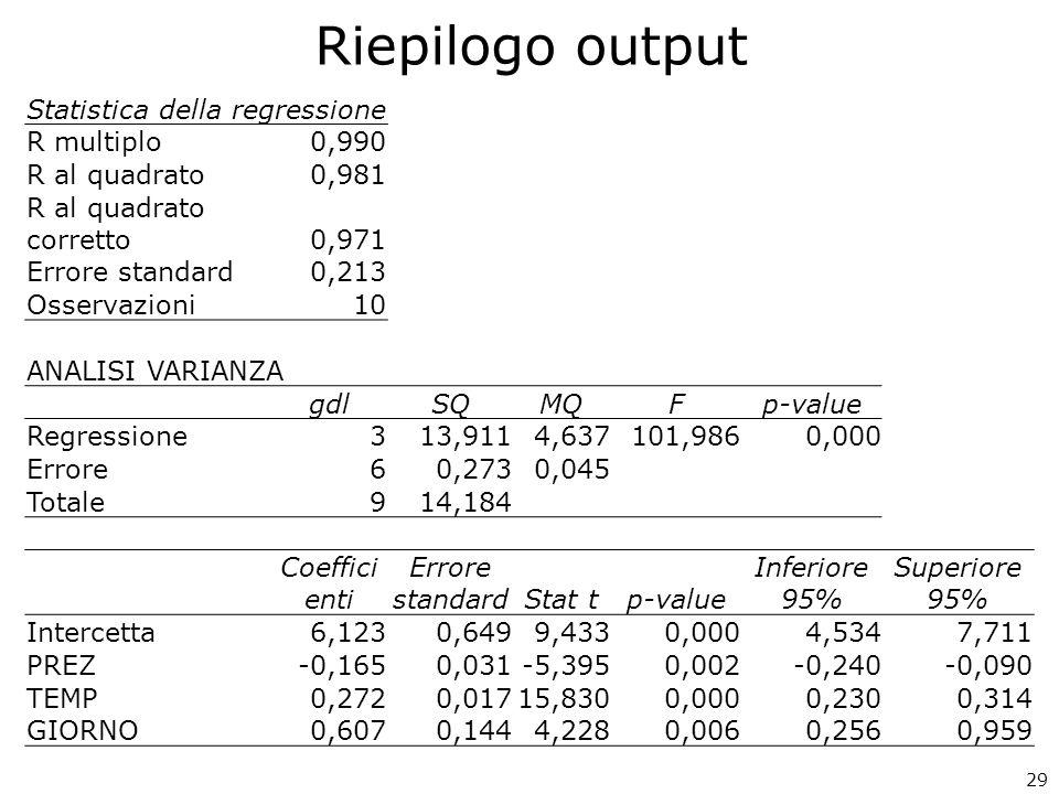 29 Statistica della regressione R multiplo0,990 R al quadrato0,981 R al quadrato corretto0,971 Errore standard0,213 Osservazioni10 ANALISI VARIANZA gd