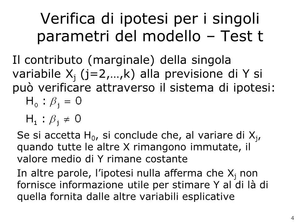 35 Esercizio – Risultati regressione multipla Statistica della regressione R multiplo0,846 R al quadrato0,716 R al quadrato corretto0,712 Errore standard4,176 Osservazioni391 ANALISI VARIANZA gdlSQMQFp-value Regressione616882,0102813,668161,3720,000 Residuo3846695,40217,436 Totale39023577,412 Coefficienti Errore standardStat tp-value Inferiore 95% Superiore 95% Intercetta41,5582,26218,3760,00037,11246,005 MOTORE0,0020,0070,2140,830-0,0130,016 CV-0,0670,017-3,8990,000-0,100-0,033 PESO-0,0140,002-5,7380,000-0,019-0,009 ACCEL-0,1230,125-0,9870,324-0,3690,122 ORIGINE1-2,8050,695-4,0340,000-4,171-1,438 ORIGINE2-1,7510,702-2,4950,013-3,131-0,371