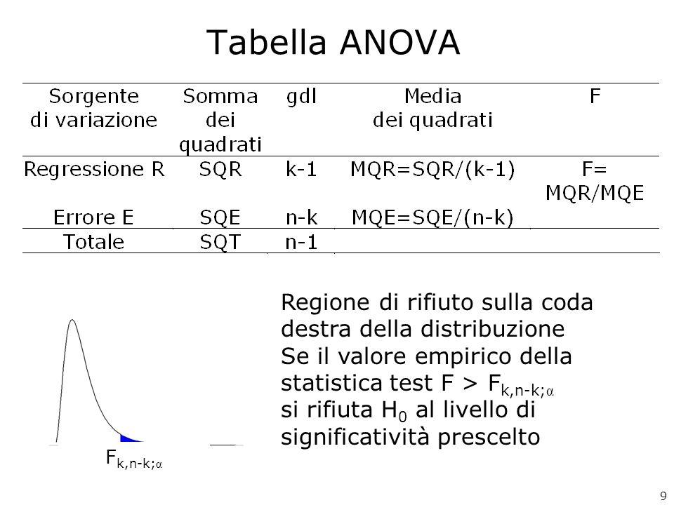 Test F ANOVA - Output Excel Per verificare Al livello α =0,05 42,23 > 4,737 Si rifiuta H 0 Levidenza campionaria contraddice lipotesi nulla La quantità venduta di gelato dipende linearmente da almeno una delle due variabili esplicative (prezzo e temperatura) gdlSQMQFp-value Regressione213,106,5542,230,00 Errore71,090,16 Totale914,18 10