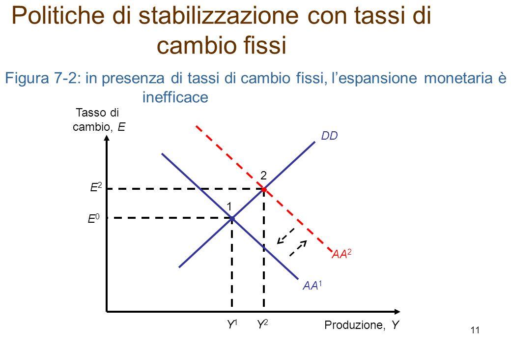 DD Figura 7-2: in presenza di tassi di cambio fissi, lespansione monetaria è inefficace Produzione, Y Tasso di cambio, E E2E2 Y2Y2 2 E0E0 Y1Y1 1 AA 2 AA 1 Politiche di stabilizzazione con tassi di cambio fissi 11