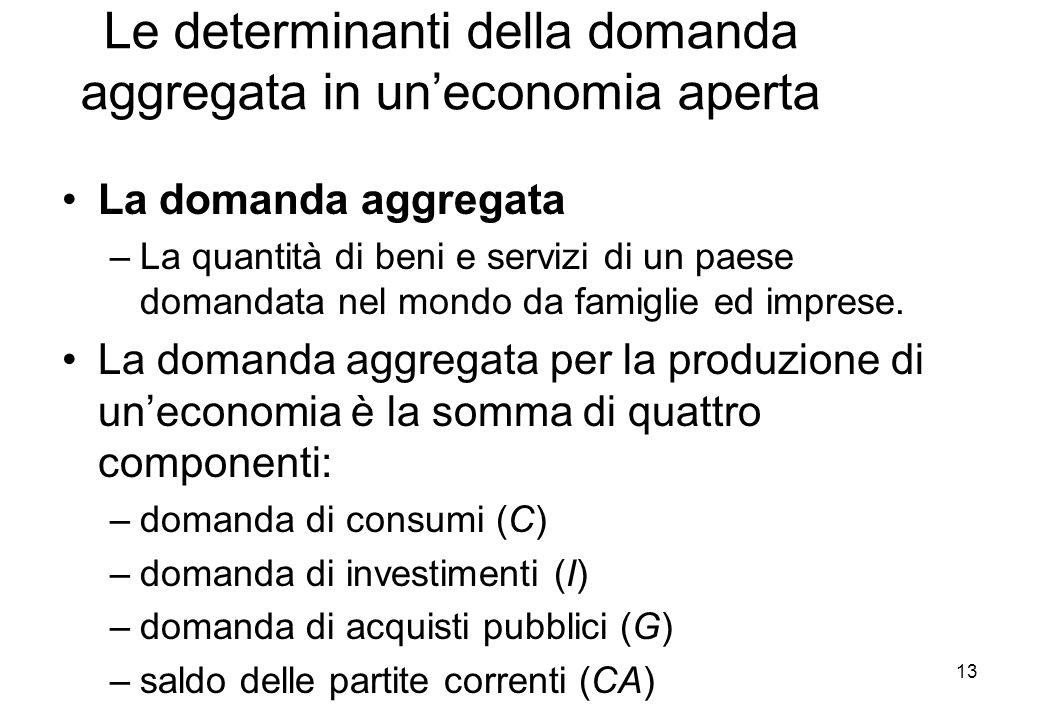 Le determinanti della domanda aggregata in uneconomia aperta La domanda aggregata –La quantità di beni e servizi di un paese domandata nel mondo da famiglie ed imprese.