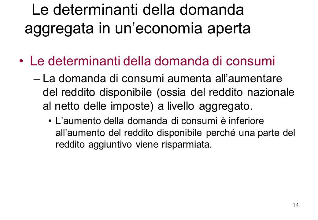 Le determinanti della domanda di consumi –La domanda di consumi aumenta allaumentare del reddito disponibile (ossia del reddito nazionale al netto delle imposte) a livello aggregato.