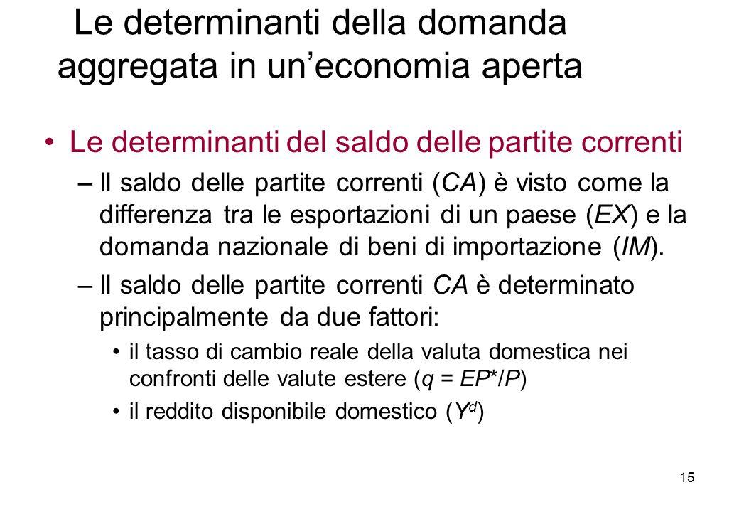 Le determinanti del saldo delle partite correnti –Il saldo delle partite correnti (CA) è visto come la differenza tra le esportazioni di un paese (EX) e la domanda nazionale di beni di importazione (IM).