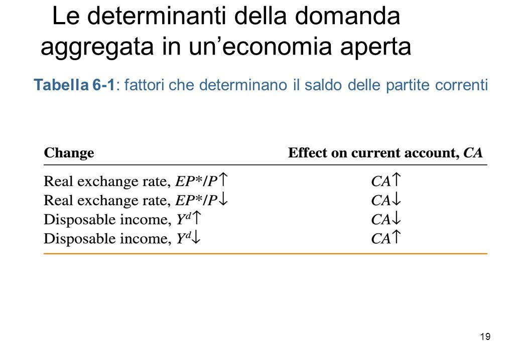 Le determinanti della domanda aggregata in uneconomia aperta Tabella 6-1: fattori che determinano il saldo delle partite correnti 19