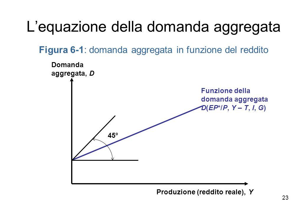 Figura 6-1: domanda aggregata in funzione del reddito Produzione (reddito reale), Y Domanda aggregata, D Funzione della domanda aggregata D(EP*/P, Y – T, I, G) 45° Lequazione della domanda aggregata 23