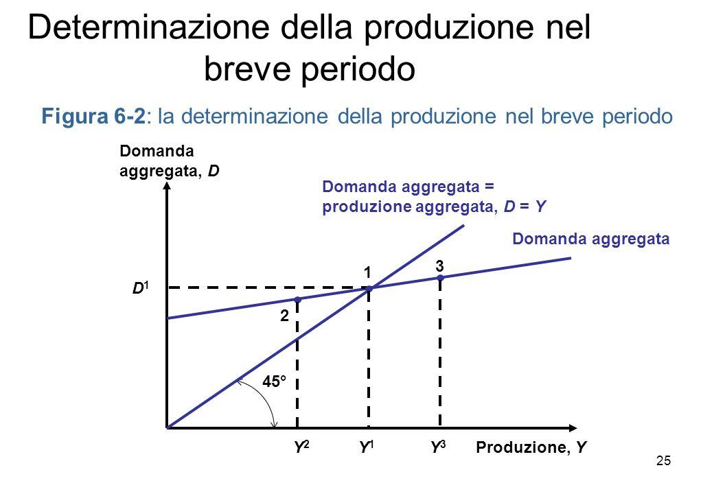 Figura 6-2: la determinazione della produzione nel breve periodo Produzione, Y Domanda aggregata, D 45° Domanda aggregata = produzione aggregata, D = Y Domanda aggregata 2 Y2Y2 D1D1 1 Y1Y1 3 Y3Y3 Determinazione della produzione nel breve periodo 25