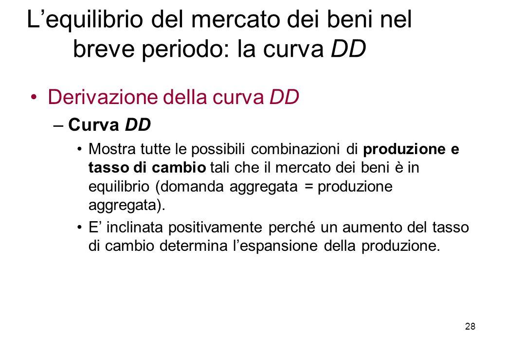 Derivazione della curva DD –Curva DD Mostra tutte le possibili combinazioni di produzione e tasso di cambio tali che il mercato dei beni è in equilibrio (domanda aggregata = produzione aggregata).