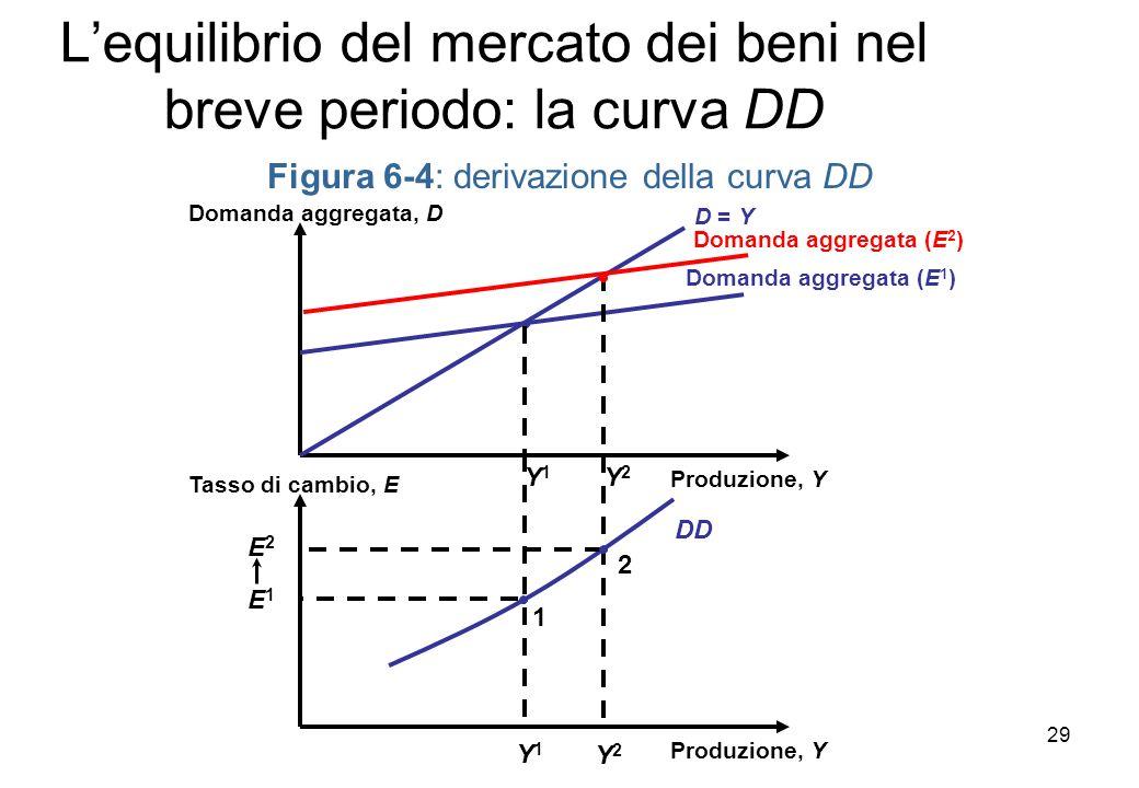 Y2Y2 DD Lequilibrio del mercato dei beni nel breve periodo: la curva DD Figura 6-4: derivazione della curva DD Produzione, Y Domanda aggregata, D D = Y Y1Y1 Domanda aggregata (E 2 ) Domanda aggregata (E 1 ) Y2Y2 Produzione, Y Tasso di cambio, E Y1Y1 1 E1E1 E2E2 2 29